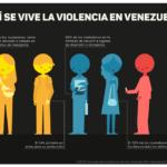Infografía sobre percepción de violencia en Venezuela