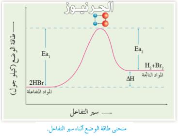 فسر تأثير التركيز في سرعة التفاعل حسب نظرية التصادم