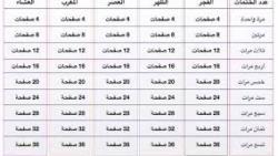 طريقة ختم القران في رمضان بسهولة