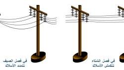 تفسير رؤية صعقتني الكهرباء في المنام