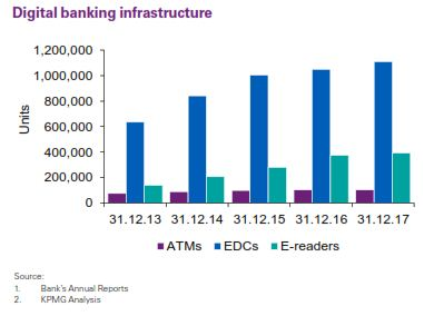 chart digital banking infrastucture (credit-kpmg)