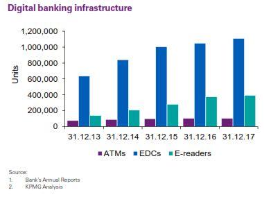 chart infrastruktur digital perbankan (credit-kpmg)