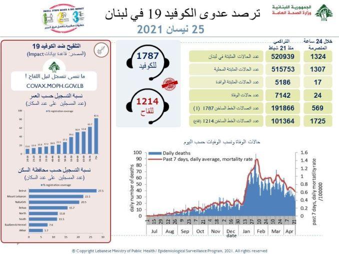 إليك عدد حالات الوفاة الجديدة بفيروس كورونا في لبنان ...