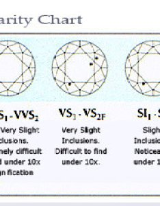 Diamond clarity chart also diamonds alson jewelers rh alsonjewelers