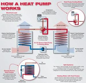 HVAC Systems | Dallas Metro | Al's Plumbing & HVAC