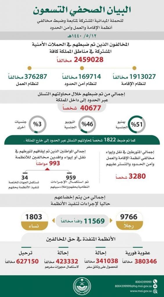 الحملات الميدانية المشتركة تضبط  نحو مليونين ونصف مخالفا في جميع مناطق المملكة