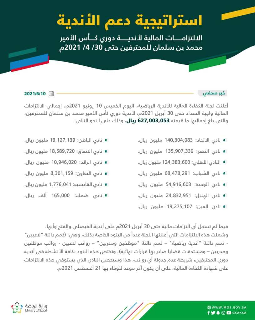 لجنة الكفاءة المالية تعلن الالتزامات المالية الخاصة بالأندية