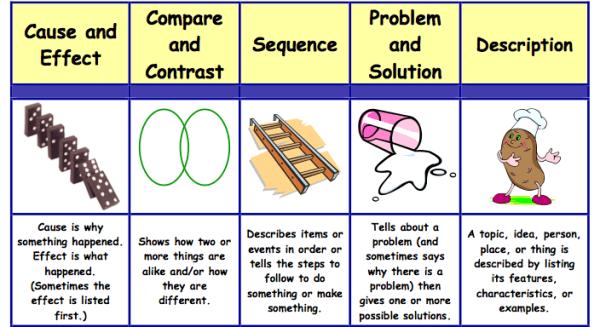 Text Structures Mrs Alta Allen39s 4th Grade