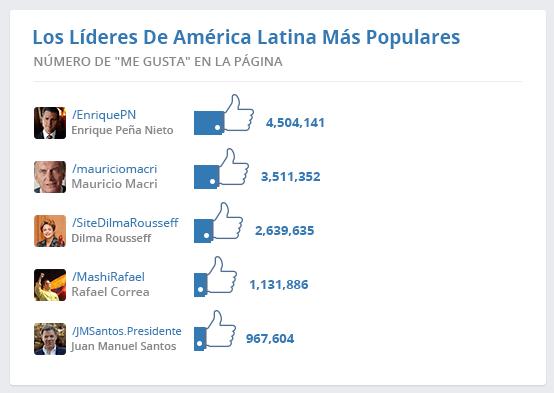 Líderes de América Latina más populares en Facebook