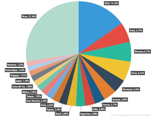 Países fuente de spam en el mundo en 2015