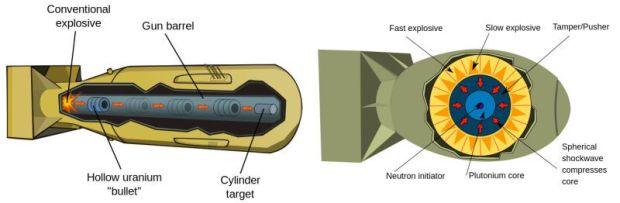 """A la izquierda una bomba de diseño """"tradicional"""" armamentístico, como la detonada en Hiroshima. A la derecha un dispositivo de implosión, como el detonado en Nagasaki. Imagen vía Foxtrot Alpha."""