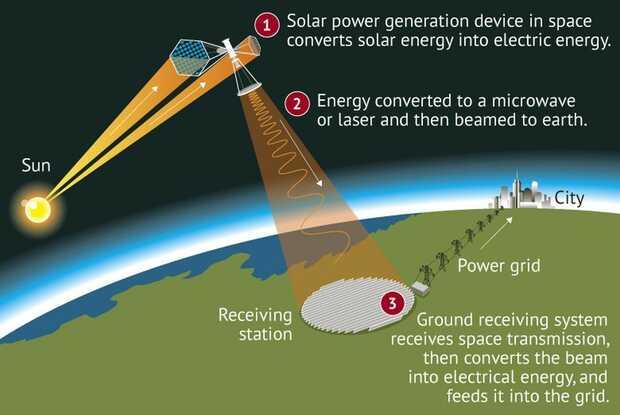 Infografía del funcionamiento de la planta solar china en órbita espacial