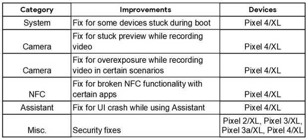 Actualización de seguridad para Android de febrero de 2020 está disponible para móviles Pixel