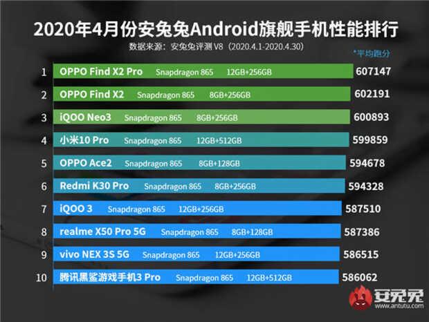 Lista de los 10 teléfonos con mejor rendimiento de abril 2020 según AnTuTu