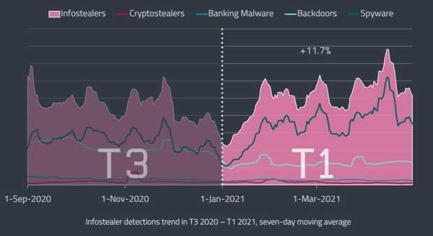 Ataques de fuerza bruta amenazan criptomonedas y detecciones de malware bancario en Android