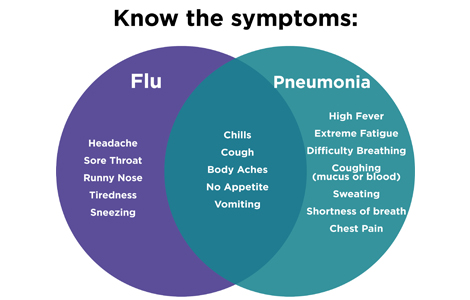 Flu or Pneumonia? Spot the Difference | AltaMed