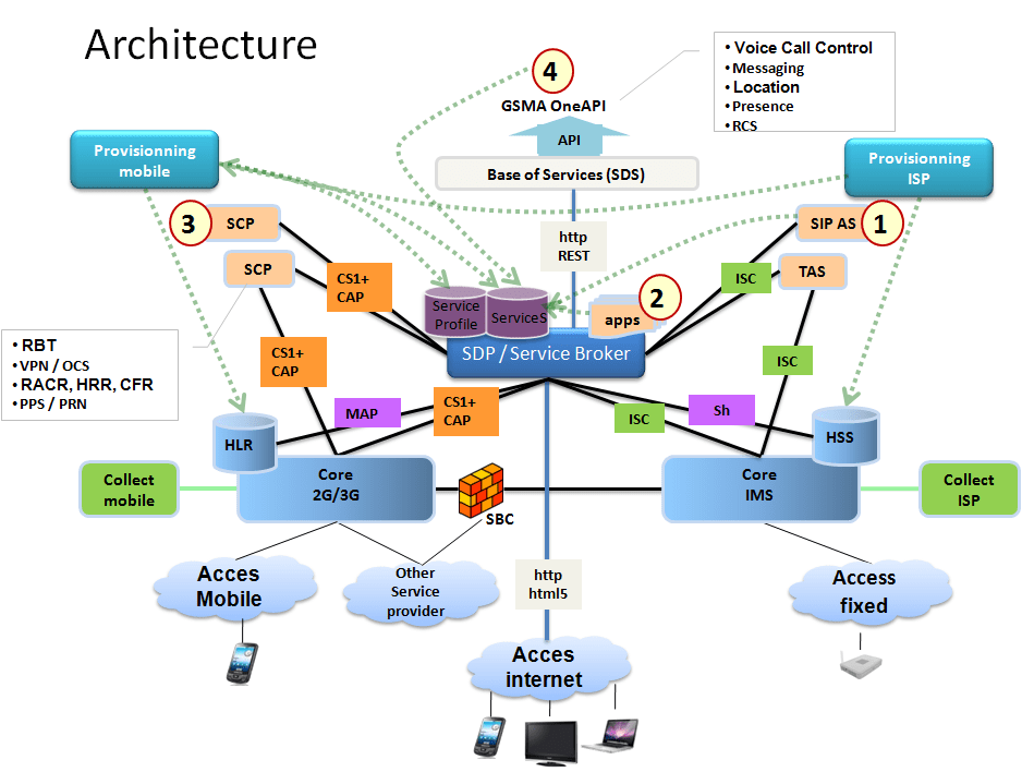 j2ee architecture diagram bargman breakaway system wiring service broker for in and ims | telecom r & d