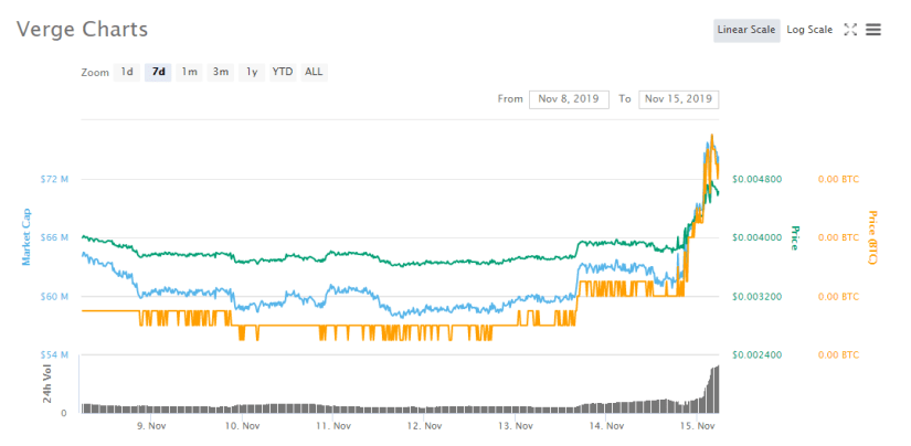verge price movement