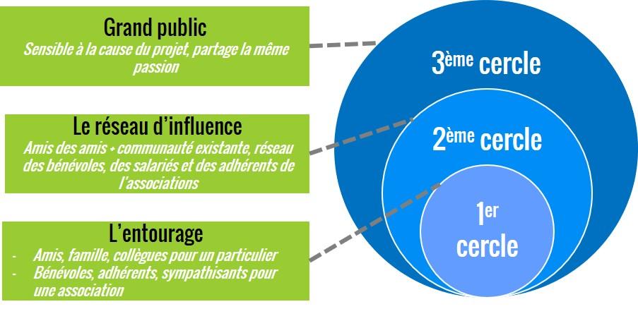 Schéma des cercles de collecte d'une campagne de financement participatif