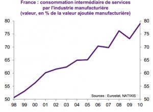 consommation intermédiaire de services par l'industrie manuf