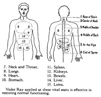 Violet Ray Tubes and there Historical Uses
