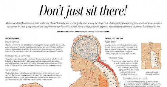 The Dangers of Sitting For Too Long