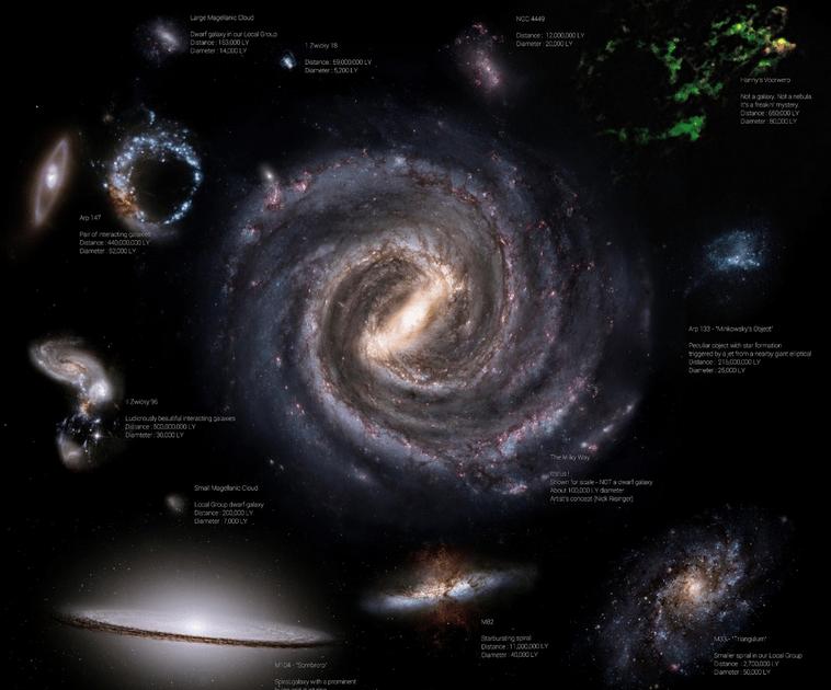 Galaxy Classification Chart