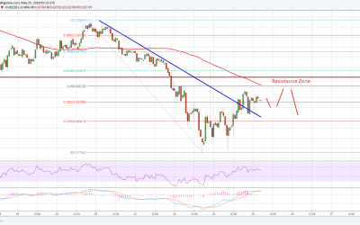 Ripple Price Analysis: XRP/USD Showing Positive Signs