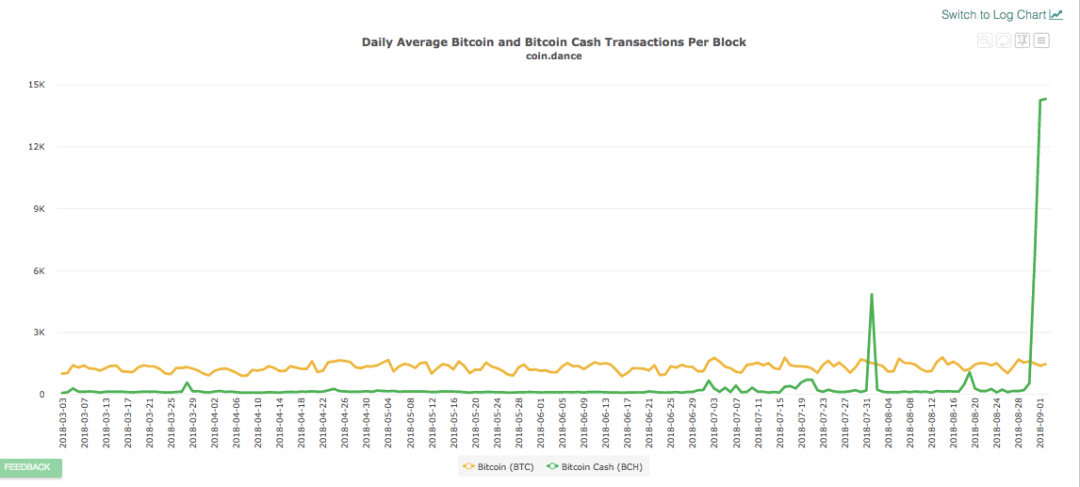 Average number of BTC and BCH transactions per block chart