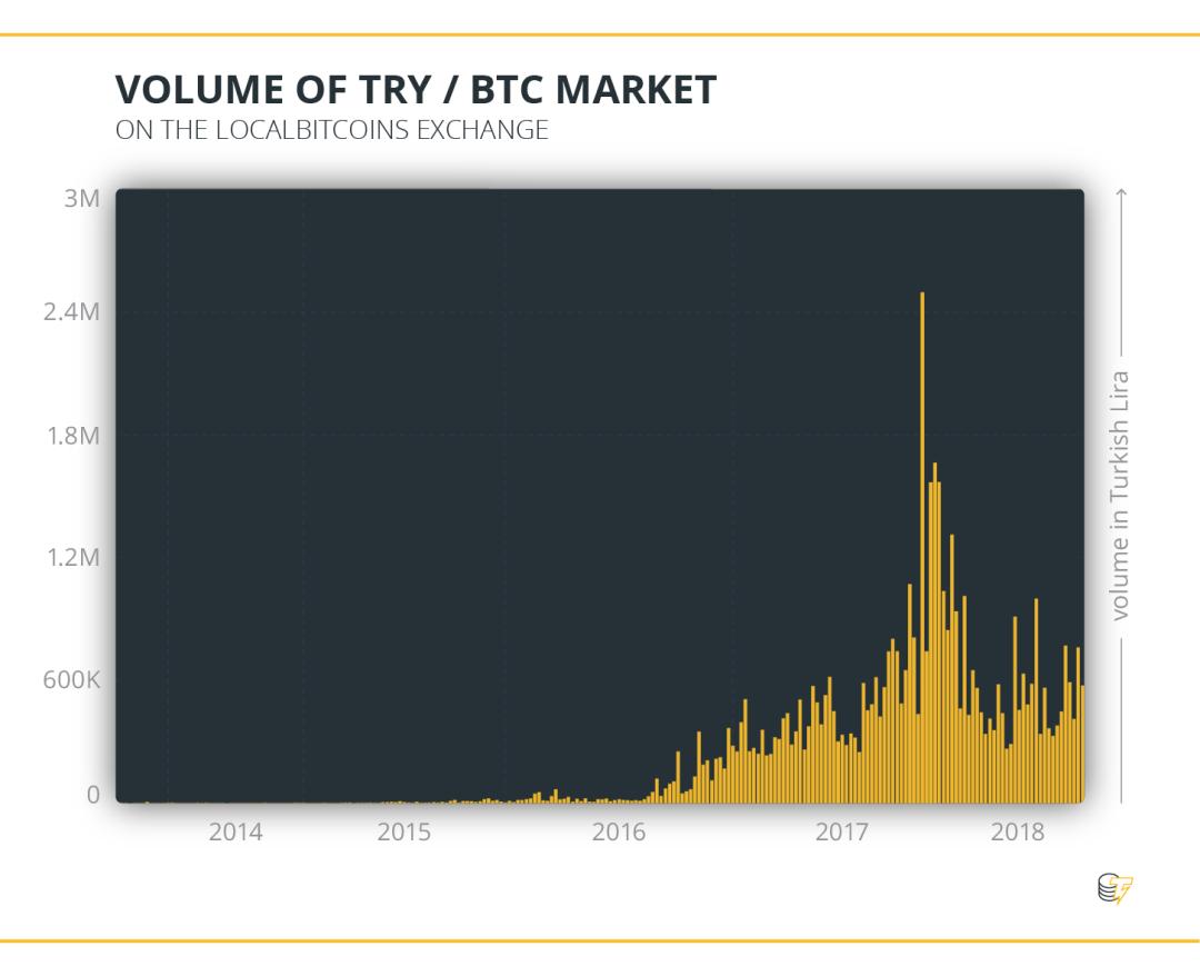 Volume of TRY & BTC Market