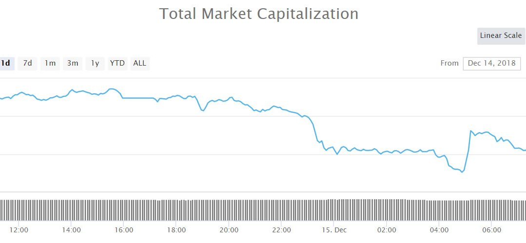 Another Day Another New Low For Crypto Markets