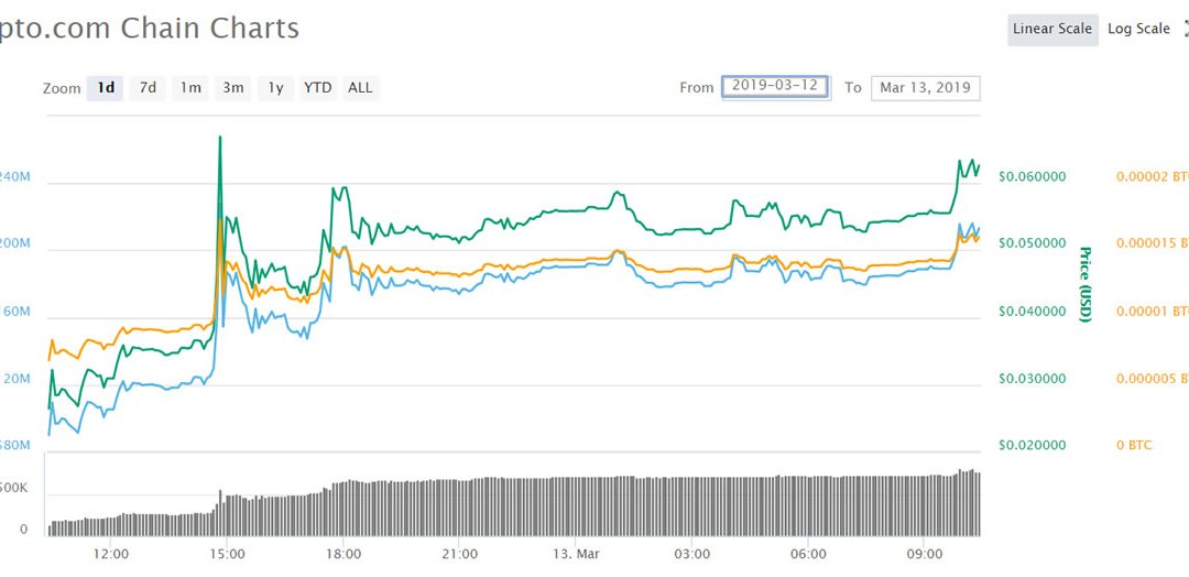 Why Has Crypto.com's CRO Token Surged 380% in a Couple of Days?