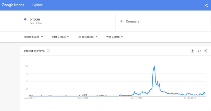 Bitcoin Price Recaptures 50% of All-Time High, But Google Search Remains Stagnant