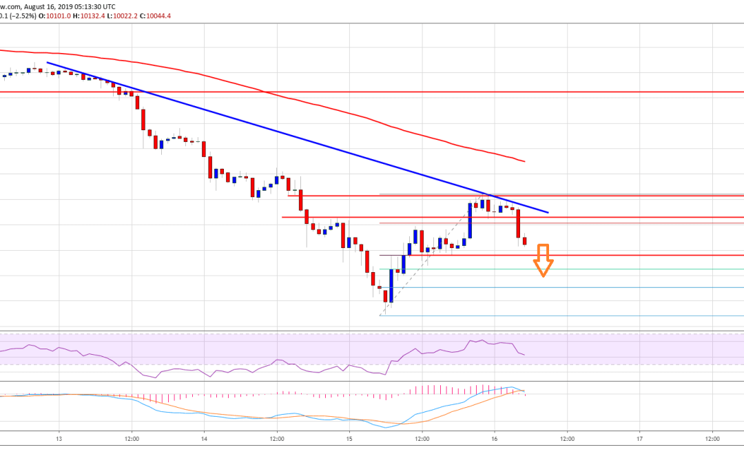 Bitcoin (BTC) Price Recovery Could Fade, Fresh Decrease Likely