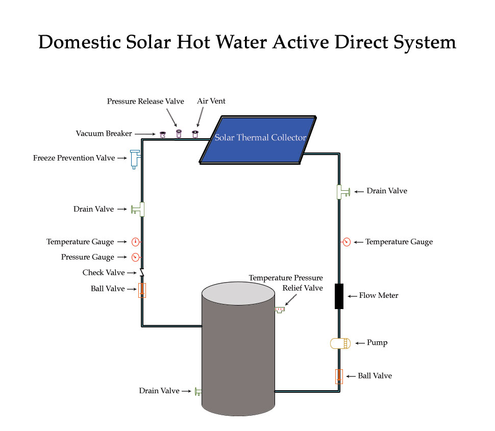 hight resolution of domestic solar hot water system