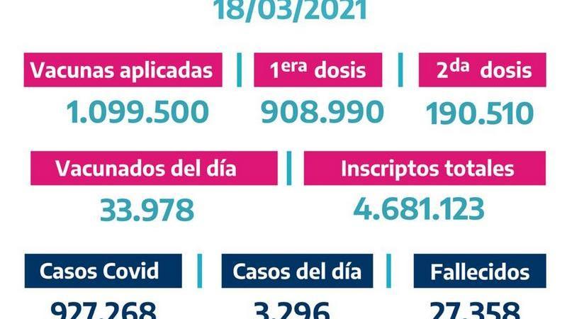 La Provincia vacunó 33.978bonaerenses el Miércoles 17 de Marzo