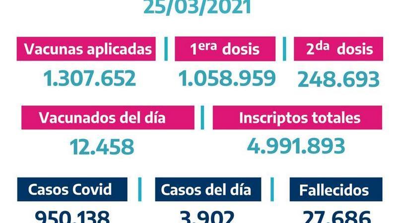 La Provincia vacunó 12.458 bonaerenses el Miércoles 24 de Marzo