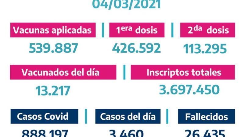 La Provincia vacunó13.217bonaerenses el Miércoles 3 de Marzo