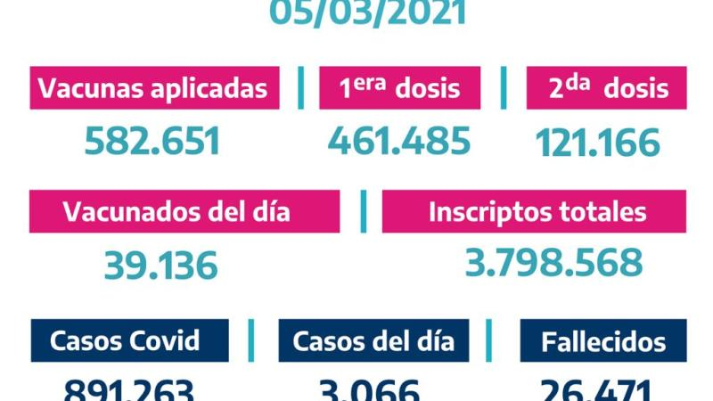 La Provincia vacunó 39.136bonaerenses el jueves de Marzo