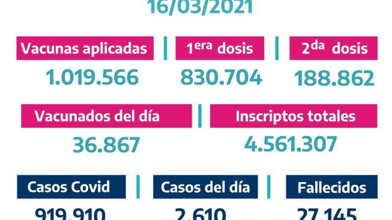 La Provincia vacunó 36.867bonaerenses el  Lunes 15 de Marzo