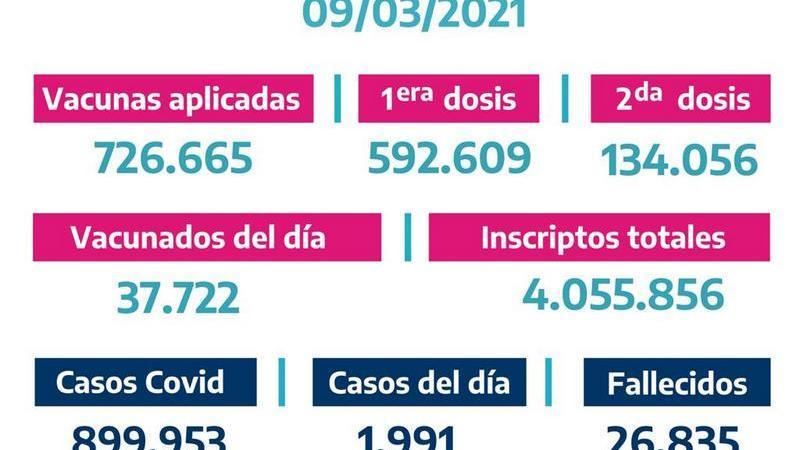 La Provincia vacunó 37.7222bonaerenses el Lunes 8 de Marzo