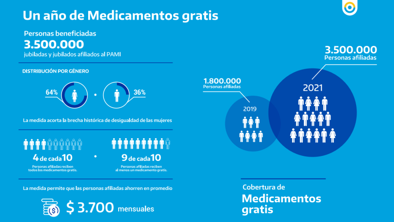 A un año del lanzamiento, el plan de Medicamentos Gratis de PAMI llega a 3.500.000 personas afiliadas