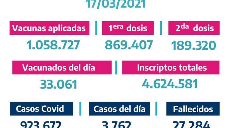 La Provincia vacunó 33.061bonaerenses el Martes 16 de Marzo