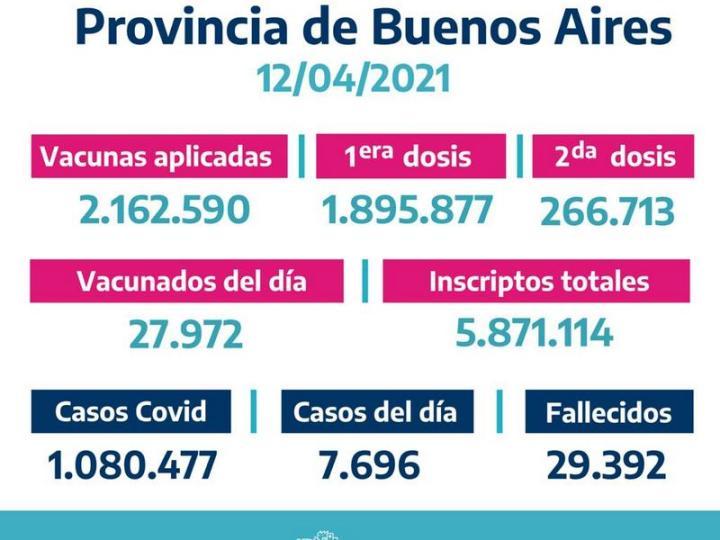 La Provincia vacunó 27.972 bonaerenses el Domingo 11 de Abril