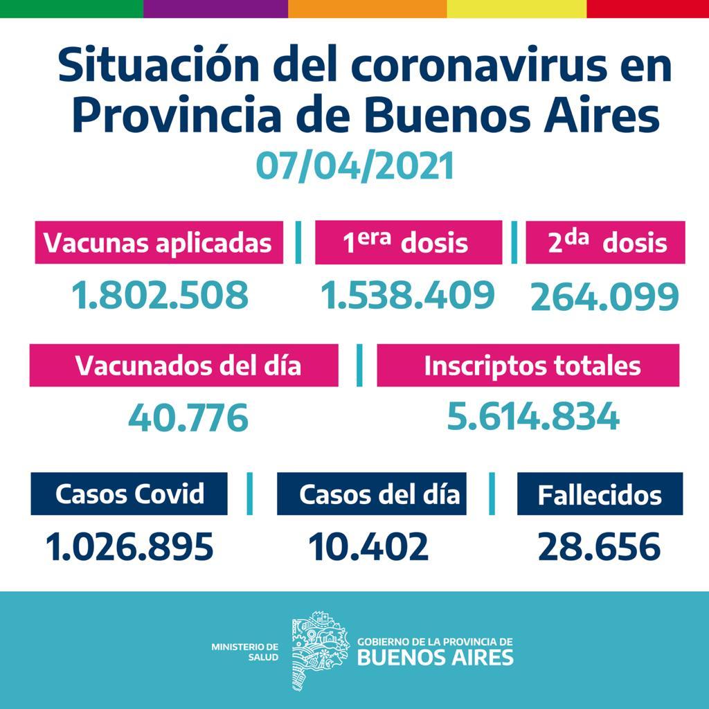 La Provincia vacunó 40.776 bonaerenses el  Martes 6 de Abril