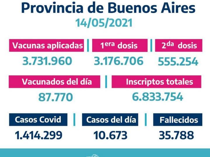 La Provincia vacunó87.770bonaerenses elJueves 13 de Mayo