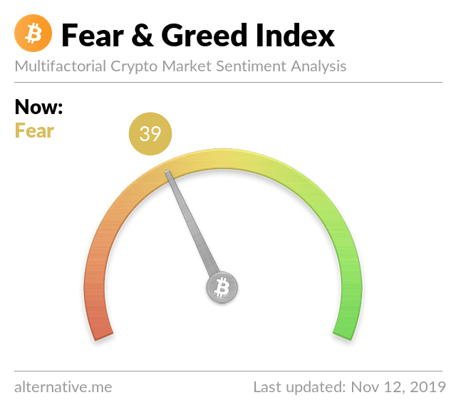 Crypto Fear & Greed Index on November 12, 2019