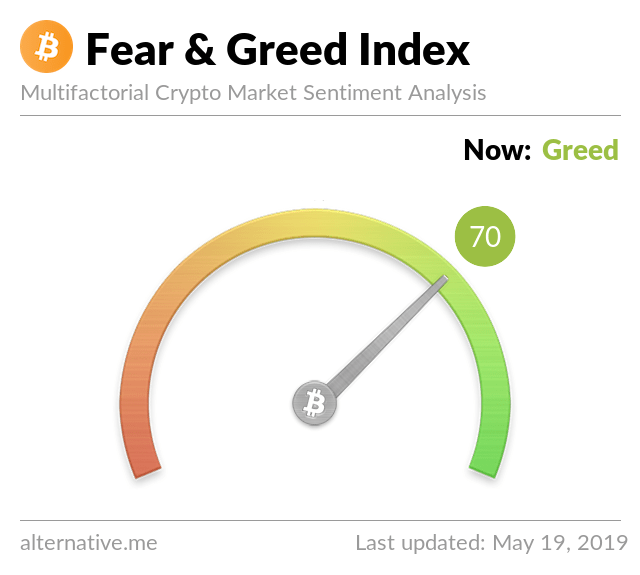 Crypto Fear & Greed Index on May 19, 2019