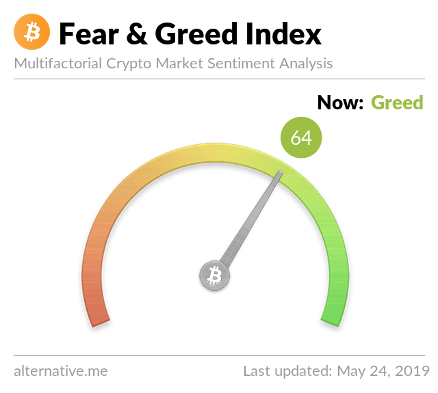 Crypto Fear & Greed Index on May 24, 2019