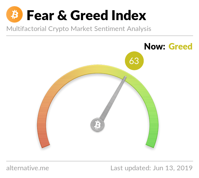 Crypto Fear & Greed Index on June 13, 2019
